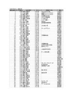 フルマラソン一般女子 種目順位 ゼッケン番号 氏名漢字 タイム 所属クラブ名