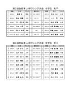 第3回全日本UJボクシング大会 小学生 女子 第3回全日本UJボクシング