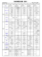 外来診療医日割表/医科(PDF版)