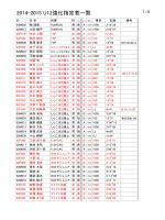 2014-2015 強化指定選手Data.xlsx