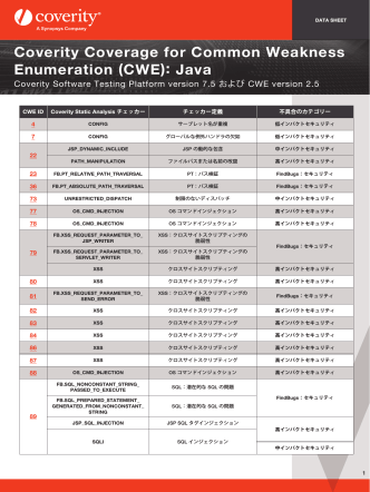 (CWE) に関する Coverityのカバレッジ : Java