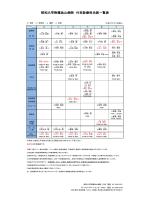 初診・専門外来担当医一覧表の一括ダウンロード(2015年1月