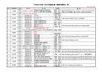 平成26/27年度 男女体操競技2種・3種審判講習会一覧