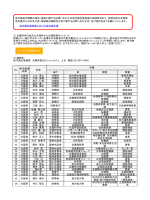 地方創生推進室における担当者名簿 省庁 局 課室 肩書 1 大阪府 上丸