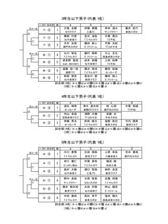 1月12日 全国ホープス選抜卓球大会岡山県予選会 桃太郎