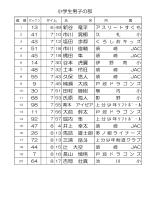 第63回須崎ロードレース大会(平成25年)結果