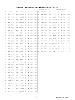 男子の部成績 - 関東高等学校ゴルフ連盟