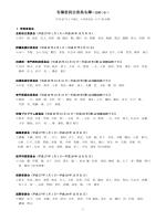 各種委員会委員名簿<任期つき>