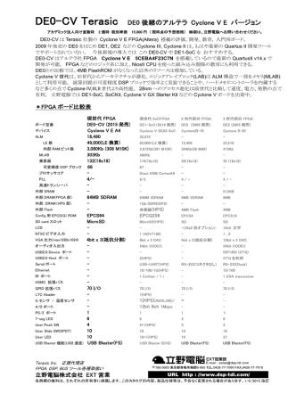 DE0-CV Terasic DE0 後継のアルテラ Cyclone V E バージョン