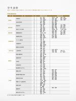 2014年度学業成績優秀者・学生表彰者一覧