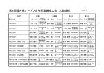 大会結果はこちら - 福井県柔道連盟