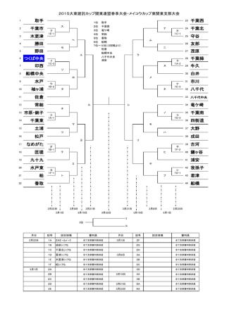 2015大東建託カップ関東連盟春季大会・メイコウカップ東関東支部大会