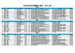 平成26年度北信越陸上競技 男子十傑