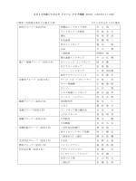 2015年度ジャカルタ ジャパン クラブ理事 理事(会則第8条および第27