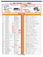 電圧・電流・電力測定器リセールオススメ品リスト