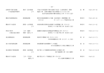 - 167 - JV 柱列式ソイル地下壁工事(KMS工法) 東日本旅客鉄道 鉄建