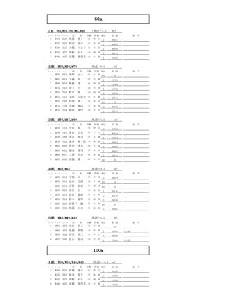 2014 山形マスターズ陸上競技選手権大会