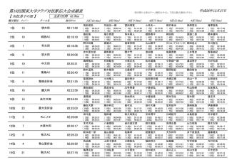 2014年度大会(男子対抗)