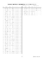 J3男子成績 - 関東高等学校ゴルフ連盟