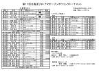 第17回北海道プロ・アマオープンボウリングトーナメント