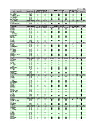 2014/2/4 現在 個人口座 法人口座 docomo au softbank ゆうちょ銀行