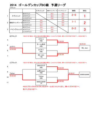 2014 ゴールデンカップBC級 予選リーグ