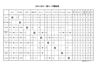 2014-2015 1部リーグ勝敗表