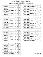 平成27年1月18日 C級女子ダブルスの大会結果はこちらです