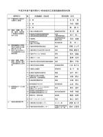 平成26年度千歳市障がい者地域自立支援協議会委員名簿