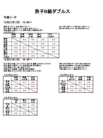 12月24日男子B級ダブルス 結果
