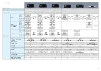 AV アンプ仕様一覧 SC-LX88 SC-LX78 SC-LX58 VSA