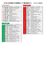 2015MFJ中国モトクロス選手権 希望・指定ゼッケン 2015/2/17現在