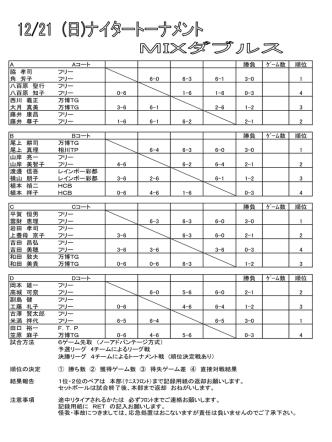 A Aコート 勝負 ゲーム数 順位 脇 孝司 フリー 角 芳子 フリー 6-0 6-3 6