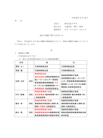 氏名 新 旧 菅原 公一 代表取締役会長 代表取締役会長 角倉 護 代表