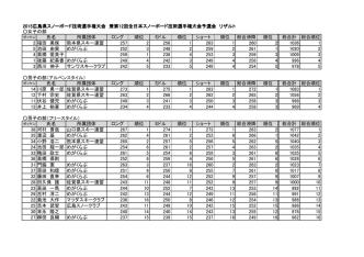2015広島県スノーボード技術選手権大会 兼第12回全日本