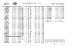 下関ゴールデンゴルフクラブ <最終日 成績表
