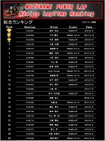 MIZUNAMI POWER LAP Novice Challenge ランキング更新!