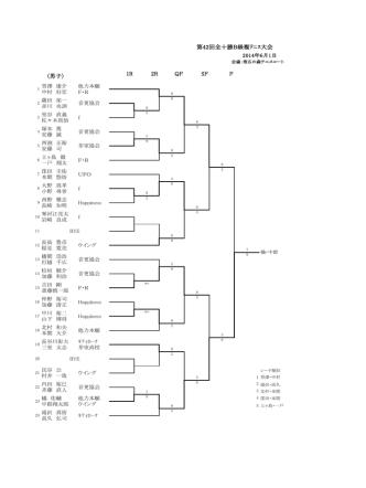 1R 2R QF SF F 第42回全十勝B級複テニス大会 〈男子〉