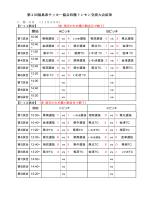 第 2 回福島県サッカー協会四種トレセン交流大会結果 開始 Aピッチ B