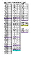 兵庫県立高等学校在籍生徒数一覧(平成26年5月1日現在)