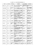 PD・生物学 41名 平成26年度特別研究員採用者一覧 氏名 カナ氏名