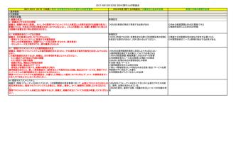 2015 DIS版 規格要求事項/2004版との相違点/PASS