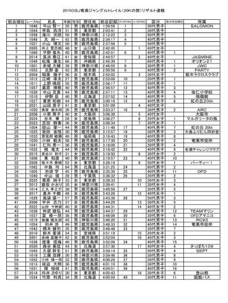 2015OSJ奄美ジャングルトレイル(20Kの部)リザルト速報 総合順位