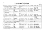 サウジアラビア閣僚名簿 (2014年12月9日現在) (前田作成)