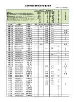 土地利用関係業務取扱行政書士名簿