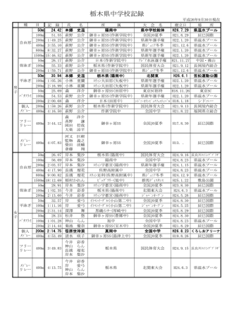 (県中学記録) (PDF)