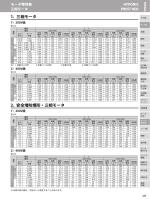 小形モータ 定格電流値一覧表