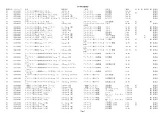 20140620追補分 Page 1 製剤区分 レセコード 品名 規格単位 一般名