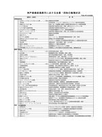 神戸医療産業都市における企業・団体の集積状況