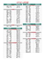 山形中央チーム選手名簿